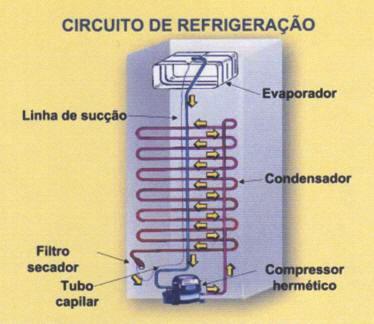 Sistema de condensação